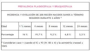 prevalencia plagiocefalia y braquicefalia